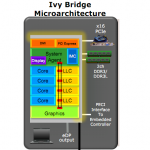 Ivy Bridge Microarchitecture